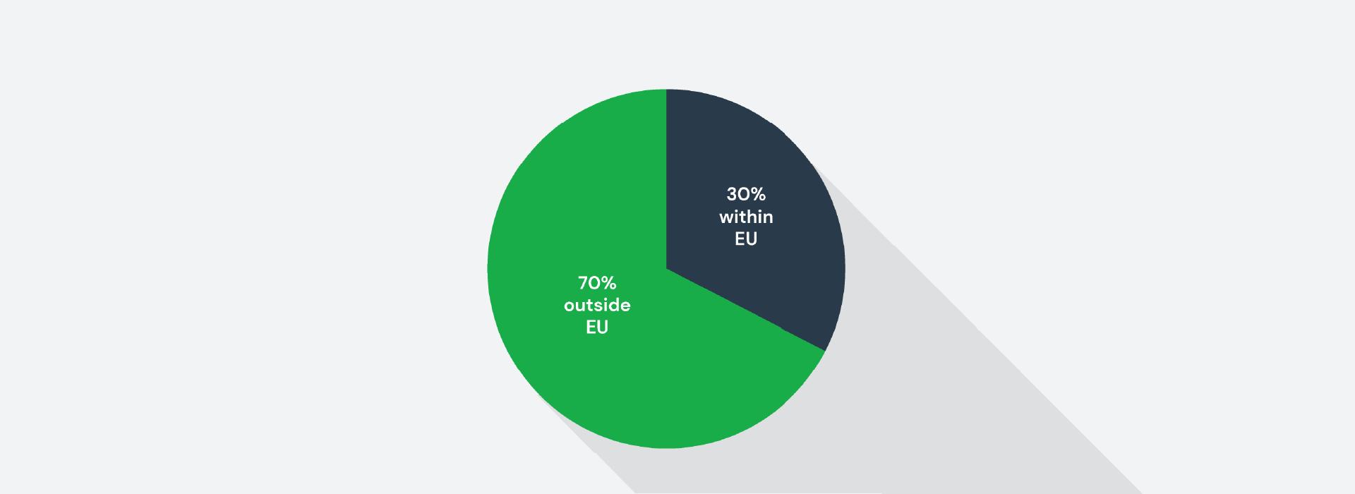 UK-international-student-recruitment-trends-student-flow-EU-trends