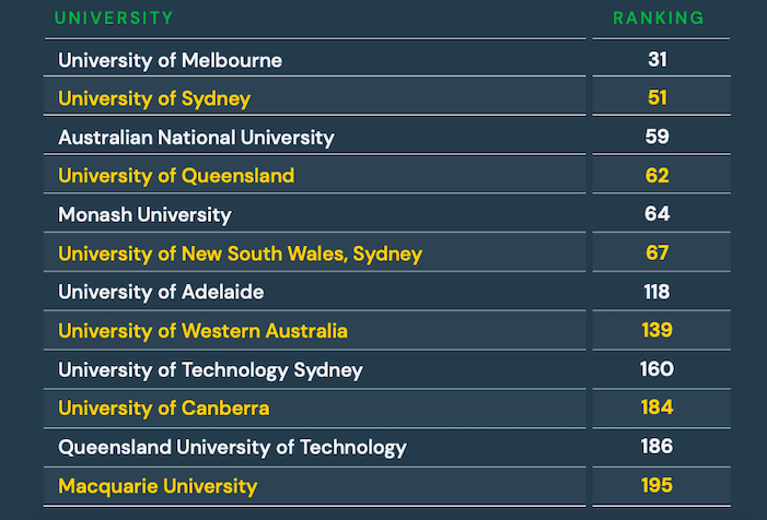 Times Higher Education World University Rankings 2021 top Australian universities