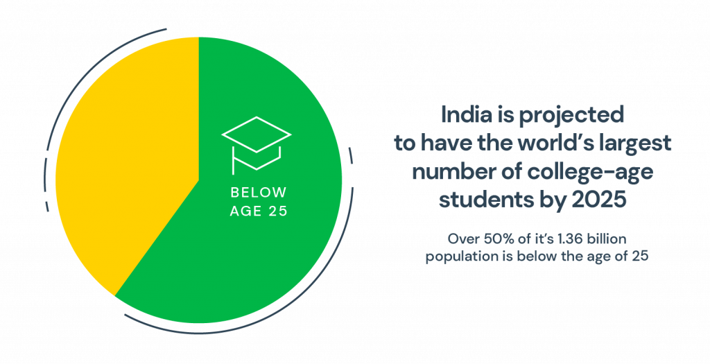 India worlds largest college-age population graph